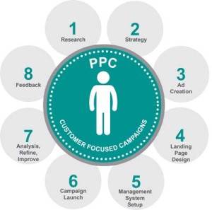 PPC-camapign-strategy-execution
